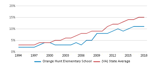 This chart display the percentage of Hispanic students in Orange Hunt Elementary School and the percentage of Hispanic public school students in Virginia by year, with the latest 2017-18 school year data.