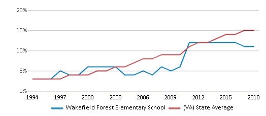 This chart display the percentage of Hispanic students in Wakefield Forest Elementary School and the percentage of Hispanic public school students in Virginia by year, with the latest 2017-18 school year data.