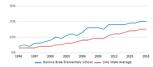 This chart display the percentage of Hispanic students in Bonnie Brae Elementary School and the percentage of Hispanic public school students in Virginia by year, with the latest 2017-18 school year data.