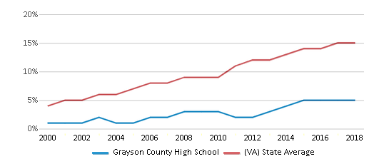 This chart display the percentage of Hispanic students in Grayson County High School and the percentage of Hispanic public school students in Virginia by year, with the latest 2017-18 school year data.