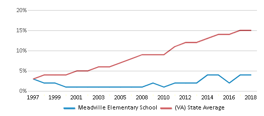 This chart display the percentage of Hispanic students in Meadville Elementary School and the percentage of Hispanic public school students in Virginia by year, with the latest 2017-18 school year data.