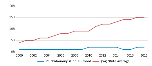 This chart display the percentage of Hispanic students in Chickahominy Middle School and the percentage of Hispanic public school students in Virginia by year, with the latest 2017-18 school year data.