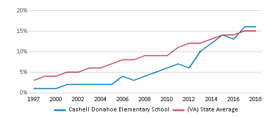 This chart display the percentage of Hispanic students in Cashell Donahoe Elementary School and the percentage of Hispanic public school students in Virginia by year, with the latest 2017-18 school year data.