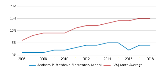 This chart display the percentage of Hispanic students in Anthony P. Mehfoud Elementary School and the percentage of Hispanic public school students in Virginia by year, with the latest 2017-18 school year data.