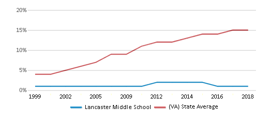 This chart display the percentage of Hispanic students in Lancaster Middle School and the percentage of Hispanic public school students in Virginia by year, with the latest 2017-18 school year data.
