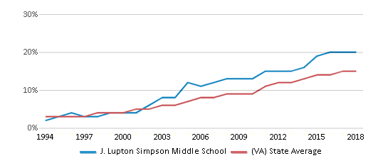 This chart display the percentage of Hispanic students in J. Lupton Simpson Middle School and the percentage of Hispanic public school students in Virginia by year, with the latest 2017-18 school year data.