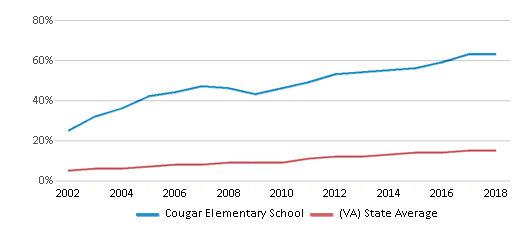 This chart display the percentage of Hispanic students in Cougar Elementary School and the percentage of Hispanic public school students in Virginia by year, with the latest 2017-18 school year data.