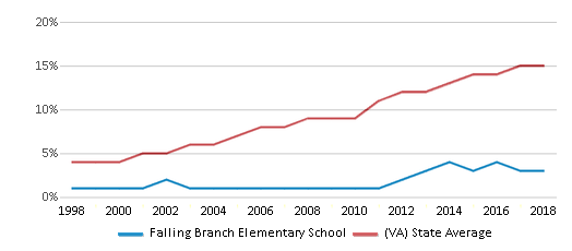 This chart display the percentage of Hispanic students in Falling Branch Elementary School and the percentage of Hispanic public school students in Virginia by year, with the latest 2017-18 school year data.