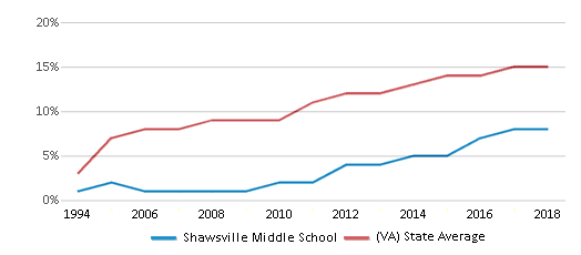 This chart display the percentage of Hispanic students in Shawsville Middle School and the percentage of Hispanic public school students in Virginia by year, with the latest 2017-18 school year data.