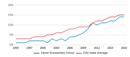 This chart display the percentage of Hispanic students in Carver Elementary School and the percentage of Hispanic public school students in Virginia by year, with the latest 2017-18 school year data.