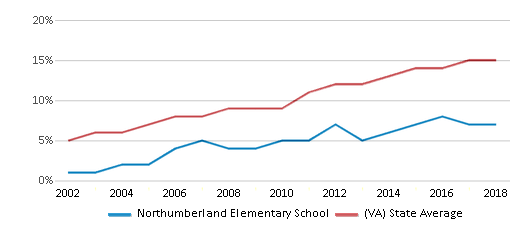 This chart display the percentage of Hispanic students in Northumberland Elementary School and the percentage of Hispanic public school students in Virginia by year, with the latest 2017-18 school year data.