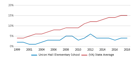 This chart display the percentage of Hispanic students in Union Hall Elementary School and the percentage of Hispanic public school students in Virginia by year, with the latest 2017-18 school year data.
