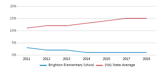This chart display the percentage of Hispanic students in Brighton Elementary School and the percentage of Hispanic public school students in Virginia by year, with the latest 2017-18 school year data.