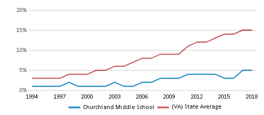 This chart display the percentage of Hispanic students in Churchland Middle School and the percentage of Hispanic public school students in Virginia by year, with the latest 2017-18 school year data.