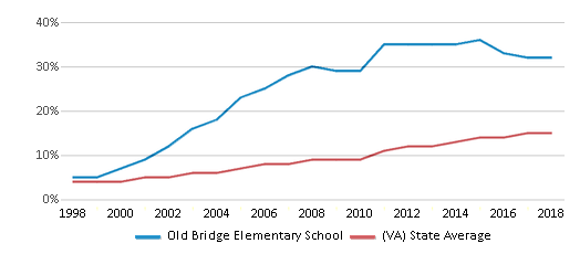 This chart display the percentage of Hispanic students in Old Bridge Elementary School and the percentage of Hispanic public school students in Virginia by year, with the latest 2017-18 school year data.