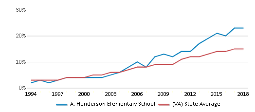 This chart display the percentage of Hispanic students in A. Henderson Elementary School and the percentage of Hispanic public school students in Virginia by year, with the latest 2017-18 school year data.