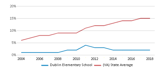 This chart display the percentage of Hispanic students in Dublin Elementary School and the percentage of Hispanic public school students in Virginia by year, with the latest 2017-18 school year data.
