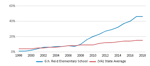 This chart display the percentage of Hispanic students in G.h. Reid Elementary School and the percentage of Hispanic public school students in Virginia by year, with the latest 2017-18 school year data.