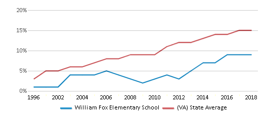 This chart display the percentage of Hispanic students in William Fox Elementary School and the percentage of Hispanic public school students in Virginia by year, with the latest 2017-18 school year data.