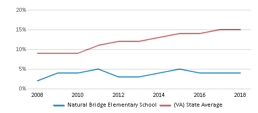 This chart display the percentage of Hispanic students in Natural Bridge Elementary School and the percentage of Hispanic public school students in Virginia by year, with the latest 2017-18 school year data.