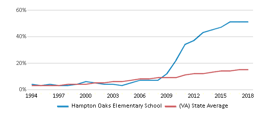 This chart display the percentage of Hispanic students in Hampton Oaks Elementary School and the percentage of Hispanic public school students in Virginia by year, with the latest 2017-18 school year data.