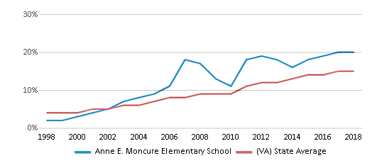 This chart display the percentage of Hispanic students in Anne E. Moncure Elementary School and the percentage of Hispanic public school students in Virginia by year, with the latest 2017-18 school year data.