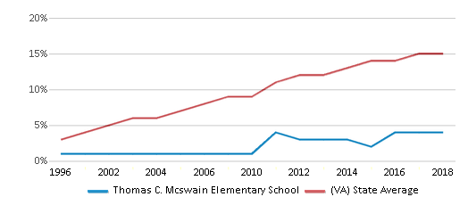 This chart display the percentage of Hispanic students in Thomas C. Mcswain Elementary School and the percentage of Hispanic public school students in Virginia by year, with the latest 2017-18 school year data.