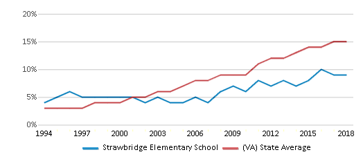 This chart display the percentage of Hispanic students in Strawbridge Elementary School and the percentage of Hispanic public school students in Virginia by year, with the latest 2017-18 school year data.