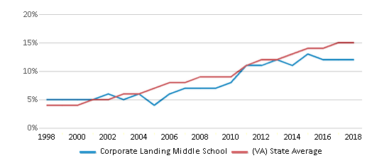 This chart display the percentage of Hispanic students in Corporate Landing Middle School and the percentage of Hispanic public school students in Virginia by year, with the latest 2017-18 school year data.
