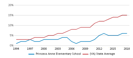 This chart display the percentage of Hispanic students in Princess Anne Elementary School and the percentage of Hispanic public school students in Virginia by year, with the latest 2017-18 school year data.