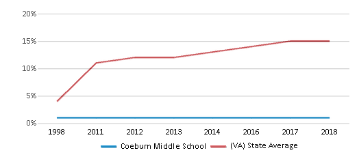 This chart display the percentage of Hispanic students in Coeburn Middle School and the percentage of Hispanic public school students in Virginia by year, with the latest 2017-18 school year data.