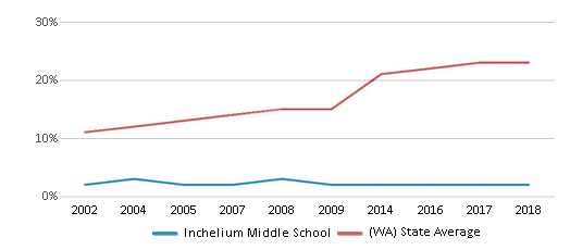 This chart display the percentage of Hispanic students in Inchelium Middle School and the percentage of Hispanic public school students in Washington by year, with the latest 2017-18 school year data.