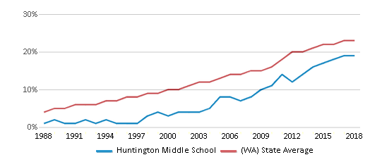 This chart display the percentage of Hispanic students in Huntington Middle School and the percentage of Hispanic public school students in Washington by year, with the latest 2017-18 school year data.