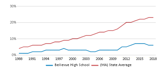 This chart display the percentage of Hispanic students in Bellevue High School and the percentage of Hispanic public school students in Washington by year, with the latest 2017-18 school year data.