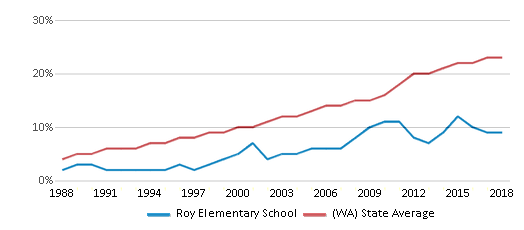 This chart display the percentage of Hispanic students in Roy Elementary School and the percentage of Hispanic public school students in Washington by year, with the latest 2017-18 school year data.