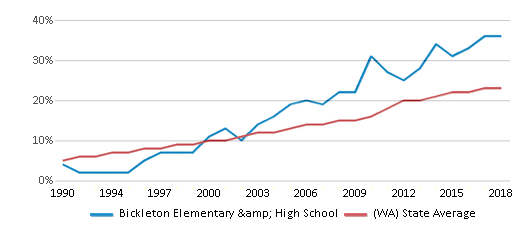 This chart display the percentage of Hispanic students in Bickleton Elementary & High School and the percentage of Hispanic public school students in Washington by year, with the latest 2017-18 school year data.