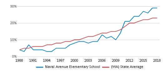 This chart display the percentage of Hispanic students in Naval Avenue Elementary School and the percentage of Hispanic public school students in Washington by year, with the latest 2017-18 school year data.