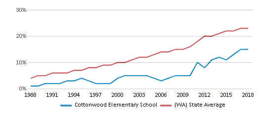 This chart display the percentage of Hispanic students in Cottonwood Elementary School and the percentage of Hispanic public school students in Washington by year, with the latest 2017-18 school year data.