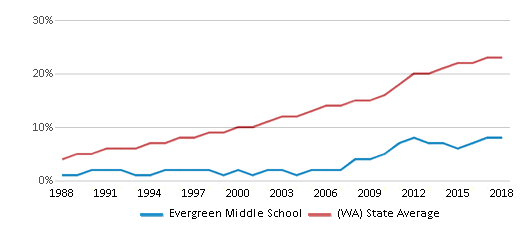 This chart display the percentage of Hispanic students in Evergreen Middle School and the percentage of Hispanic public school students in Washington by year, with the latest 2017-18 school year data.