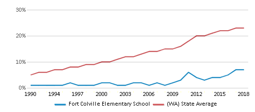 This chart display the percentage of Hispanic students in Fort Colville Elementary School and the percentage of Hispanic public school students in Washington by year, with the latest 2017-18 school year data.