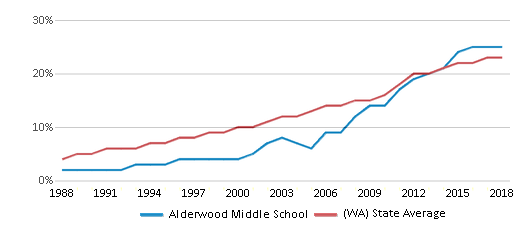 This chart display the percentage of Hispanic students in Alderwood Middle School and the percentage of Hispanic public school students in Washington by year, with the latest 2017-18 school year data.
