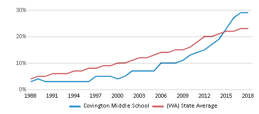 This chart display the percentage of Hispanic students in Covington Middle School and the percentage of Hispanic public school students in Washington by year, with the latest 2017-18 school year data.