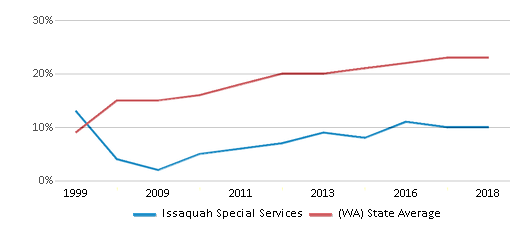 This chart display the percentage of Hispanic students in Issaquah Special Services and the percentage of Hispanic public school students in Washington by year, with the latest 2017-18 school year data.