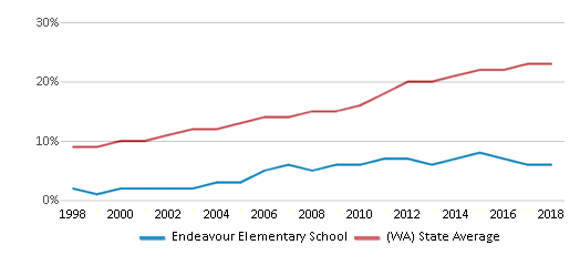This chart display the percentage of Hispanic students in Endeavour Elementary School and the percentage of Hispanic public school students in Washington by year, with the latest 2017-18 school year data.