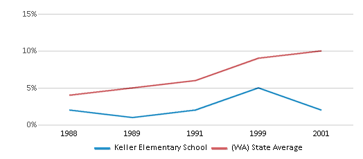 This chart display the percentage of Hispanic students in Keller Elementary School and the percentage of Hispanic public school students in Washington by year, with the latest 2000-01 school year data.
