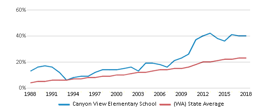 This chart display the percentage of Hispanic students in Canyon View Elementary School and the percentage of Hispanic public school students in Washington by year, with the latest 2017-18 school year data.