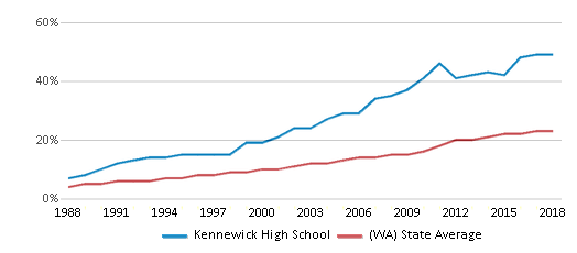This chart display the percentage of Hispanic students in Kennewick High School and the percentage of Hispanic public school students in Washington by year, with the latest 2017-18 school year data.
