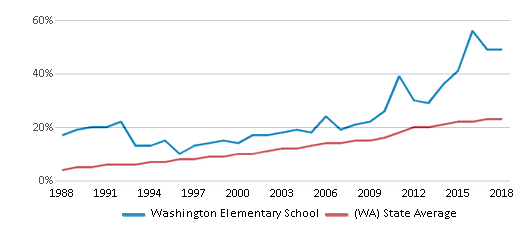 This chart display the percentage of Hispanic students in Washington Elementary School and the percentage of Hispanic public school students in Washington by year, with the latest 2017-18 school year data.