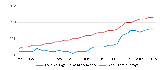 This chart display the percentage of Hispanic students in Lake Youngs Elementary School and the percentage of Hispanic public school students in Washington by year, with the latest 2017-18 school year data.