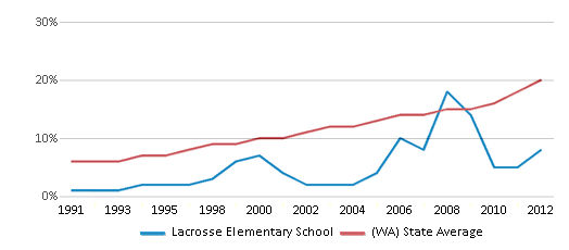 This chart display the percentage of Hispanic students in Lacrosse Elementary School and the percentage of Hispanic public school students in Washington by year, with the latest 2011-12 school year data.